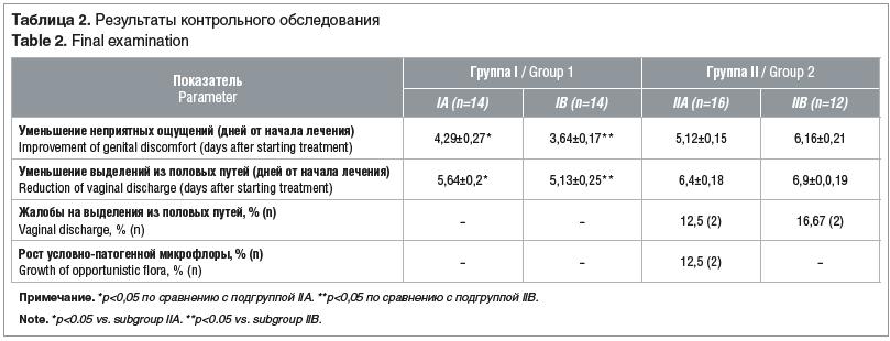 Таблица 2. Результаты контрольного обследования Table 2. Final examination