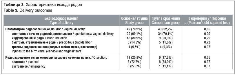 Таблица 3. Характеристика исхода родов Table 3. Delivery outcomes