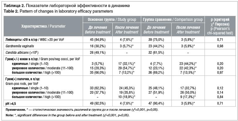 Таблица 2. Показатели лабораторной эффективности в динамике Table 2. Pattern of changes in laboratory efficacy parameters