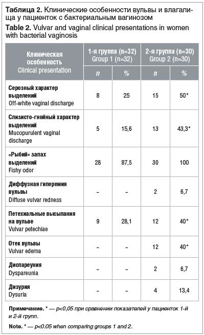 Таблица 2. Клинические особенности вульвы и влагалища у пациенток с бактериальным вагинозом Table 2. Vulvar and vaginal clinical presentations in women with bacterial vaginosis
