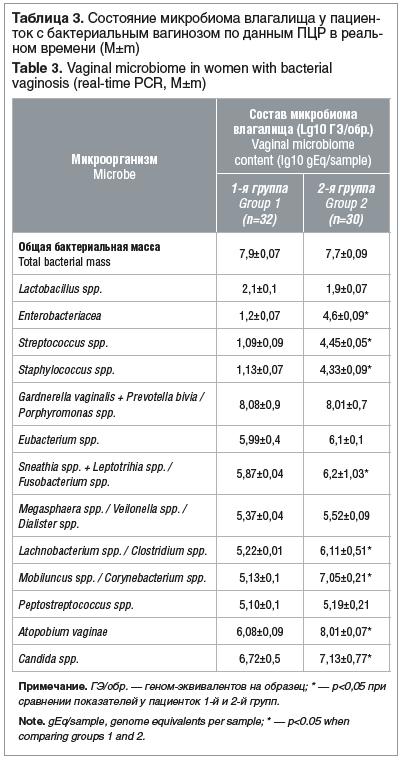 Таблица 3. Состояние микробиома влагалища у пациенток с бактериальным вагинозом по данным ПЦР в реальном времени (M±m) Table 3. Vaginal microbiome in women with bacterial vaginosis (real-time PCR, M±m)