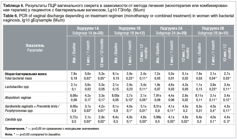 Таблица 4. Продолжительность сохранения симптоматики у пациенток с вульвовагинитом на фоне монотерапии или комбинированной терапии (M±m) Table 4. Duration of symptoms in women with vulvovaginitis after monotherapy or combined therapy (M±m)