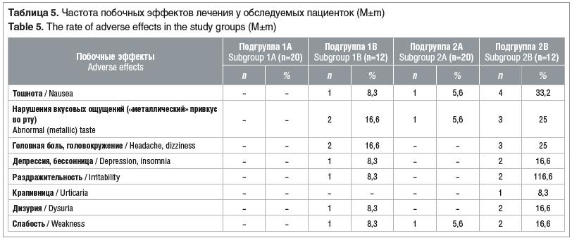 Таблица 5. Частота побочных эффектов лечения у обследуемых пациенток (M±m) Table 5. The rate of adverse effects in the study groups (M±m)