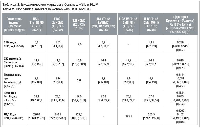 Таблица 2. Биохимические маркеры у больных HSIL и РШМ Table 2. Biochemical markers in women with HSIL and CC