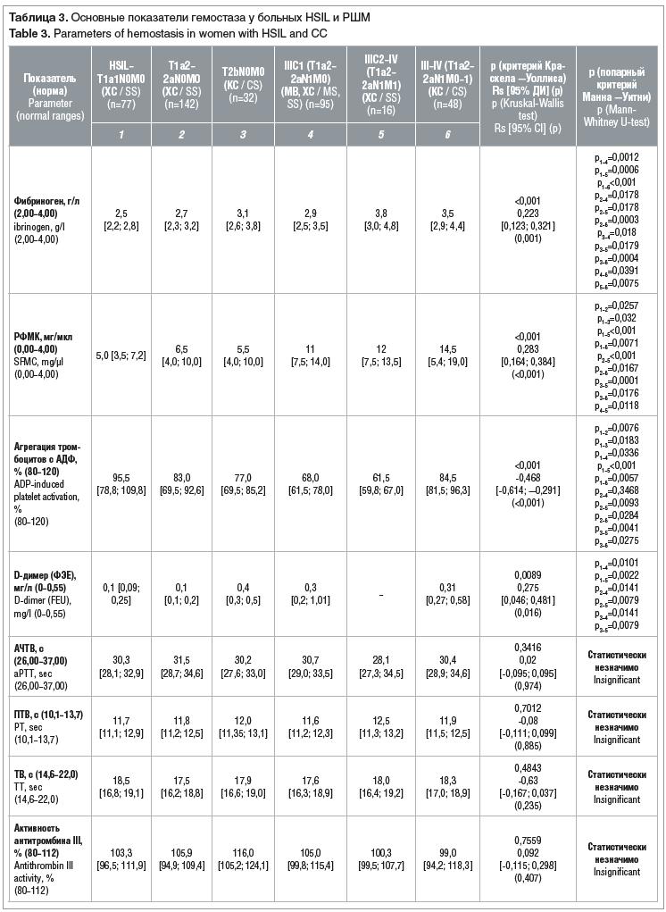 Таблица 3. Основные показатели гемостаза у больных HSIL и РШМ Table 3. Parameters of hemostasis in women with HSIL and CC