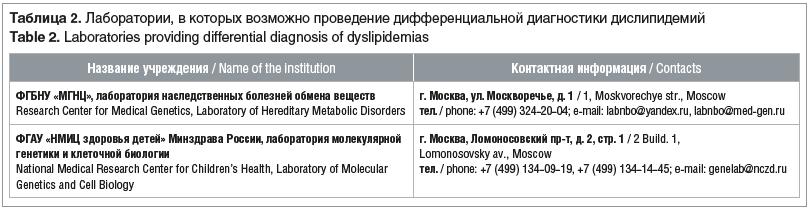 Таблица 2. Лаборатории, в которых возможно проведение дифференциальной диагностики дислипидемий Table 2. Laboratories providing differential diagnosis of dyslipidemias
