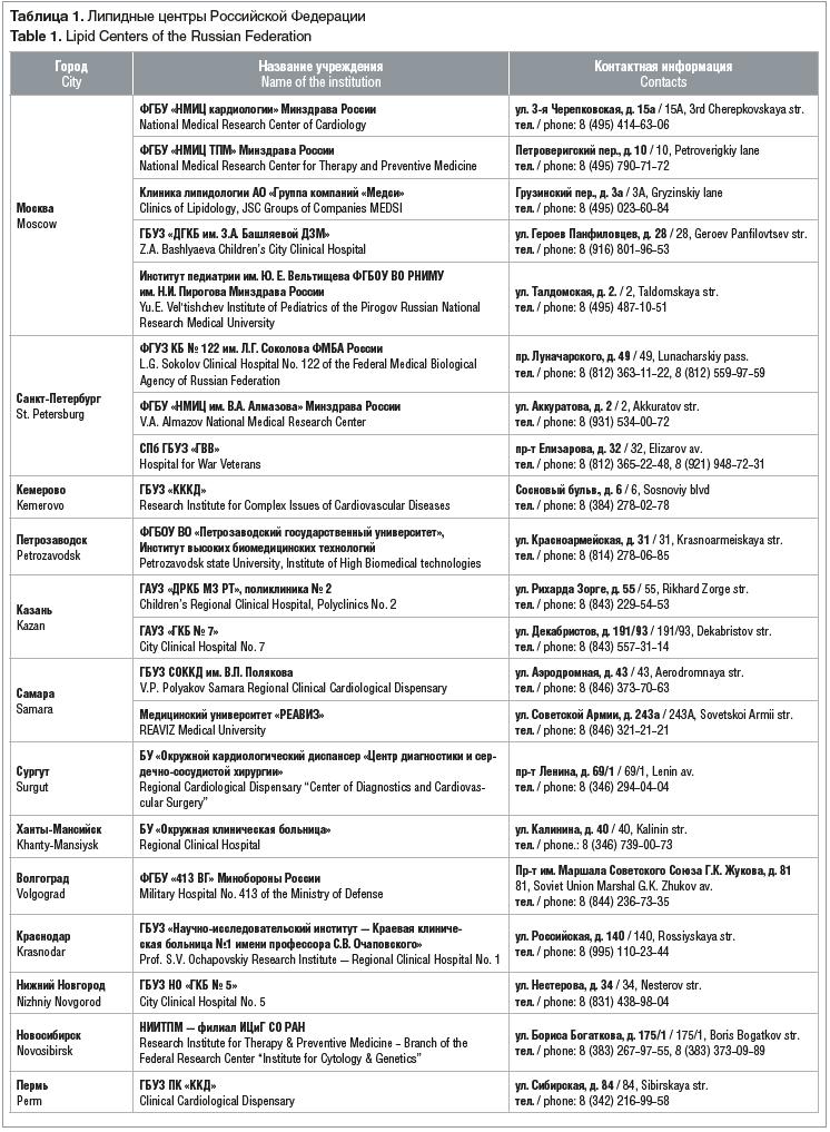 Таблица 1. Липидные центры Российской Федерации Table 1. Lipid Centers of the Russian Federation
