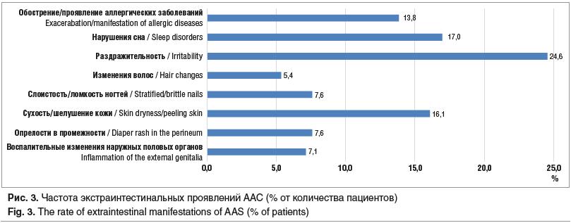 Рис. 3. Частота экстраинтестинальных проявлений ААС (% от количества пациентов) Fig. 3. The rate of extraintestinal manifestations of AAS (% of patients)