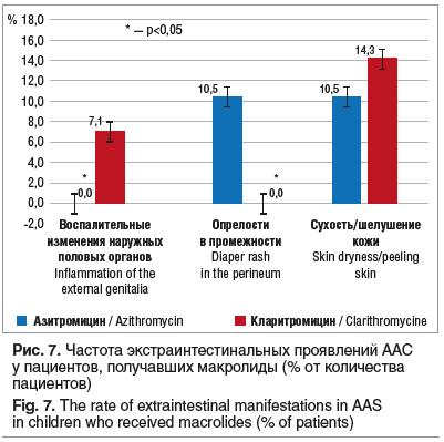 Рис. 7. Частота экстраинтестинальных проявлений ААС у пациентов, получавших макролиды (% от количества пациентов) Fig. 7. The rate of extraintestinal manifestations in AAS in children who received macrolides (% of patients)