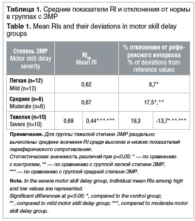 Таблица 1. Средние показатели RI и отклонения от нормы в группах с ЗМР Table 1. Mean RIs and their deviations in motor skill delay groups