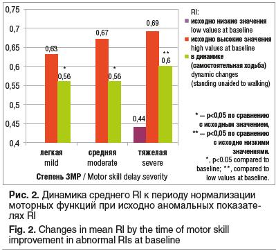 Рис. 2. Динамика среднего RI к периоду нормализации моторных функций при исходно аномальных показателях RI Fig. 2. Changes in mean RI by the time of motor skill improvement in abnormal RIs at baseline