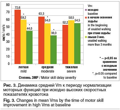 Рис. 3. Динамика средней Vm к периоду нормализации моторных функций при исходно высоких скоростных показателях кровотока Fig. 3. Changes in mean Vms by the time of motor skill improvement in high Vms at baseline