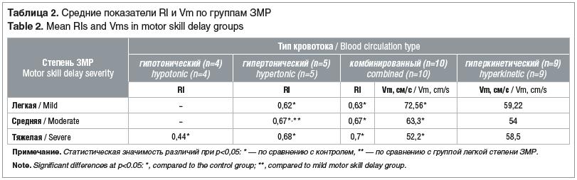 Таблица 2. Средние показатели RI и Vm по группам ЗМР Table 2. Mean RIs and Vms in motor skill delay groups