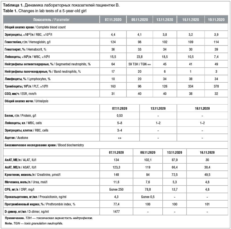Таблица 1. Динамика лабораторных показателей пациентки В. Table 1. Changes in lab tests of a 5-year-old girl