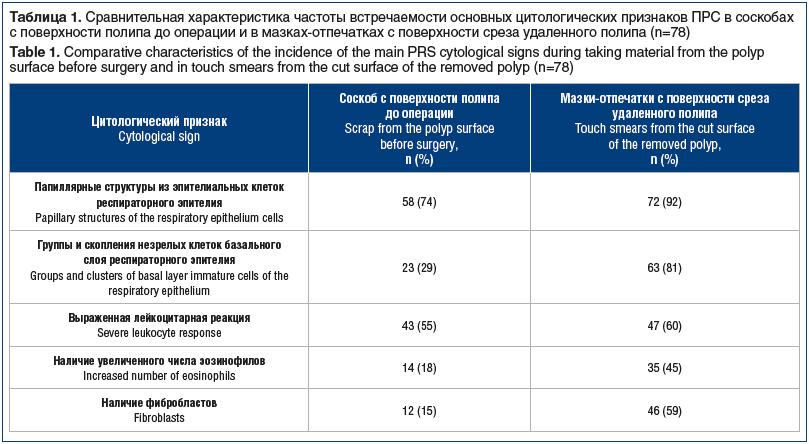 Таблица 1. Сравнительная характеристика частоты встречаемости основных цитологических признаков ПРС в соскобах с поверхности полипа до операции и в мазках-отпечатках с поверхности среза удаленного полипа (n=78) Table 1. Comparative characteristics of the