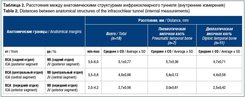 Таблица 2. Расстояния между анатомическими структурами инфракохлеарного туннеля (внутренние измерения) Table 2. Distances between anatomical structures of the infracochlear tunnel (internal measurements)
