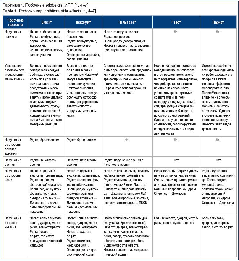 Таблица 1. Побочные эффекты ИПП [1, 4–7] Table 1. Proton-pump inhibitors side effects [1, 4–7]