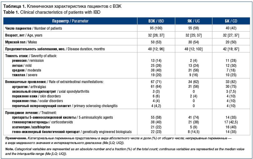 Таблица 1. Клиническая характеристика пациентов с ВЗК Table 1. Clinical characteristics of patients with IBD