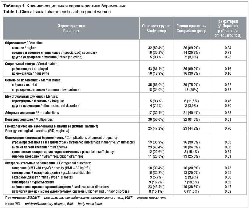 Таблица 1. Клинико-социальная характеристика беременных Table 1. Clinical social characteristics of pregnant women