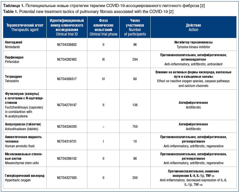Таблица 1. Потенциальные новые стратегии терапии COVID-19-ассоциированного легочного фиброза [2] Table 1. Potential new treatment tactics of pulmonary fibrosis associated with the COVID-19 [2]