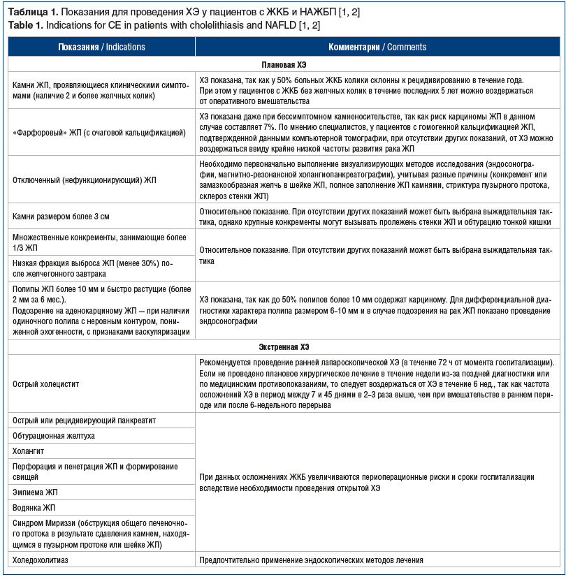 Таблица 1. Показания для проведения ХЭ у пациентов с ЖКБ и НАЖБП [1, 2] Table 1. Indications for CE in patients with cholelithiasis and NAFLD [1, 2]