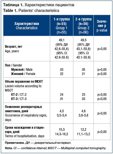 Таблица 1. Характеристики пациентов Table 1. Patients' characteristics