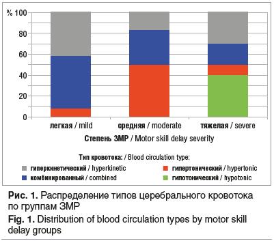 Рис. 1. Распределение типов церебрального кровотока по группам ЗМР Fig. 1. Distribution of blood circulation types by motor skill delay groups